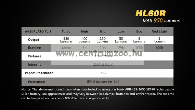 FENIX HL60R LED FEJLÁMPA (950 LUMEN) vízálló 116m fényerő