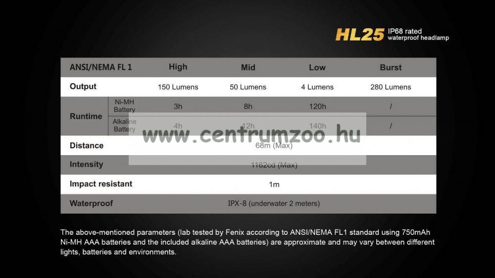 FENIX HL25A FEJLÁMPA (280 LUMEN) vízálló