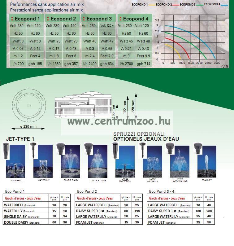 Sicce EcoPond 3 tavi szökőkút 2400l/h H240cm - SIKERTERMÉK
