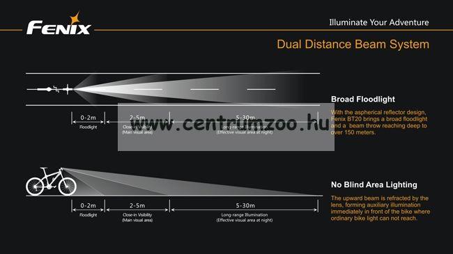 FENIX BT20 kerékpárlámpa (750 LUMEN) vízálló, hatalmas fényerő